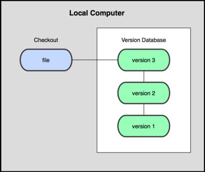 Mô hình quản lý phiên bản cục bộ.