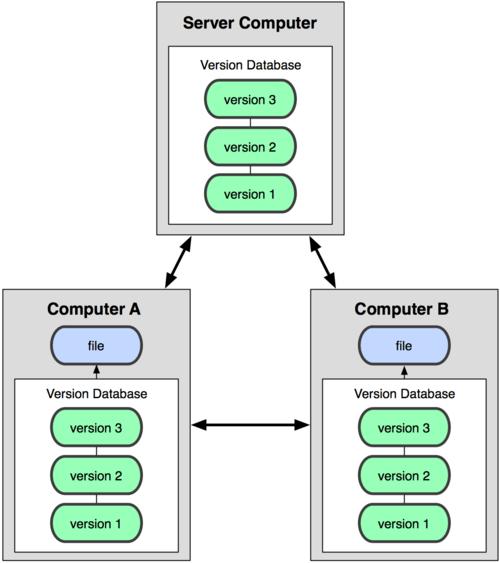 Mô hình quản lý phiên bản phân tán.